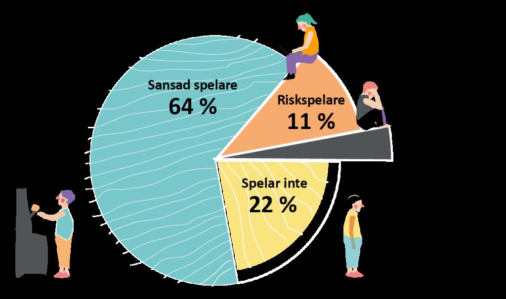Infograf: Finländska penningspelare. 64% Sansad spelare, 11% riskspelare, 3% problemspelare och 22% spelar inte.