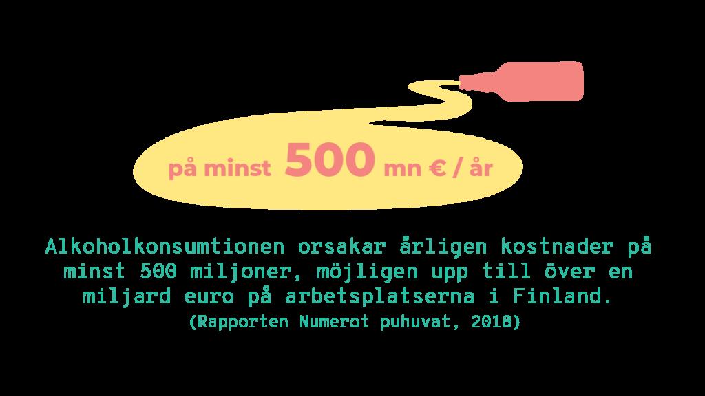 Text: pä minst 500mn euro/år. Alkoholkonsumptionen orsakar årligen kostnader pä minst 500 miljoner möjligen upp till över en miljard euro på arbetspatserna i Finland (Raporten Numerot puhuvat, 2018)