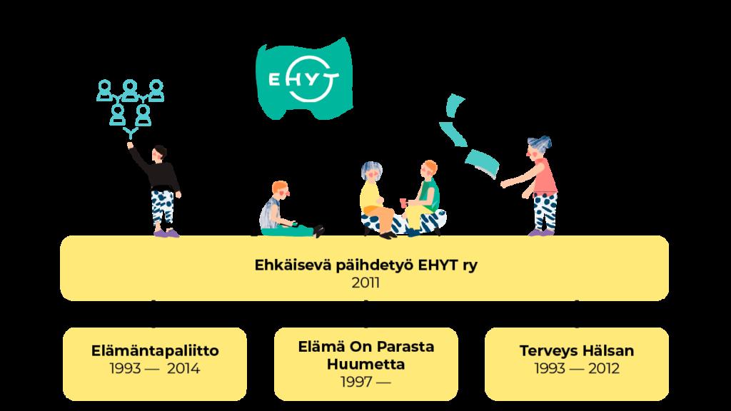 Ehkäisevä päihdetyö EHYT ry:n perustivat vuonna 2011 kolme järjestöä: Elämäntapaliitto (1993-2014), Elämä on parasta huumetta (1997-) ja Terveys Hälsan (1993-2012).