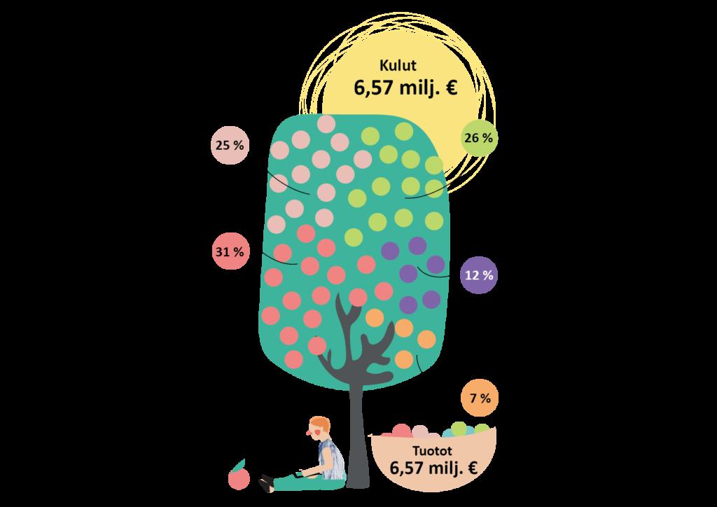 Infograafi Ehytin kulurankenteesta toiminnoittain vuonna 2019. Tuotot ja kulut olivat kokonaisuudessaan 6,57 miljoonaa euroa. Näistä yleisavustettuun toimintaan kului 25%, aikuisten parissa tehtävään työhön 26%, nuorten parissa tehtävään työhön 31%, alue-, järjestö- ja vapaaehtoistoimintaan 12% ja Ehkäisevän päihdetyön järjestöverkoston koordinointiin 7%.
