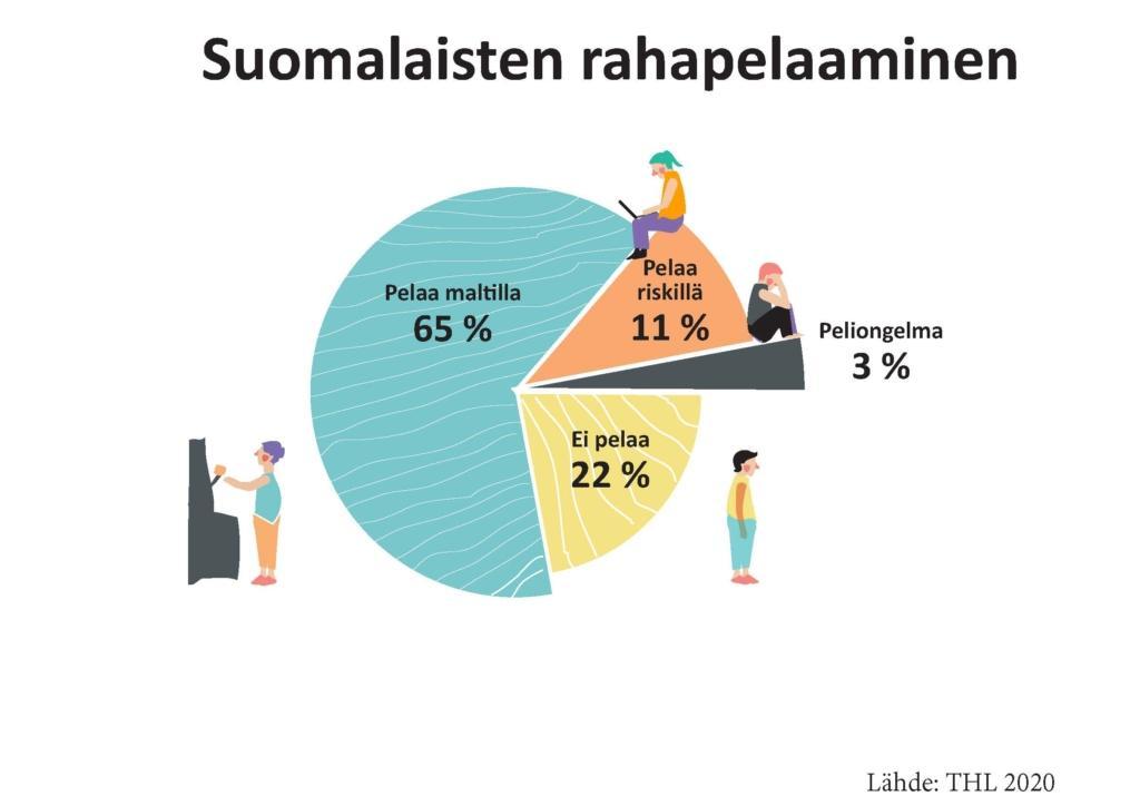 Suomalaisten rahapelaamista kuvaava infograafi. 65% pelaa maltilla, 11% riskillä, 22% ei pelaa lainkaan ja 2% on peliongelma. Lähde THL 2020.