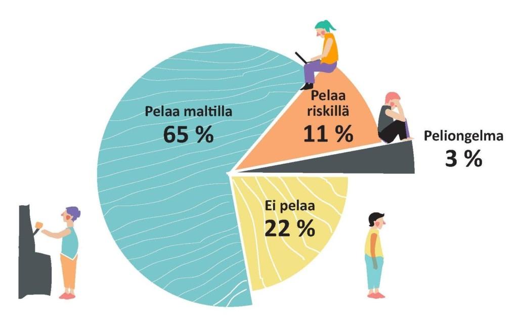 Infograafi suomalaisten rahapelaamisesta. 65% pelaa maltilla. 11% pelaa riskillä ja 3%:lla on peliongelma. 22% ei pelaa ollenkaan.
