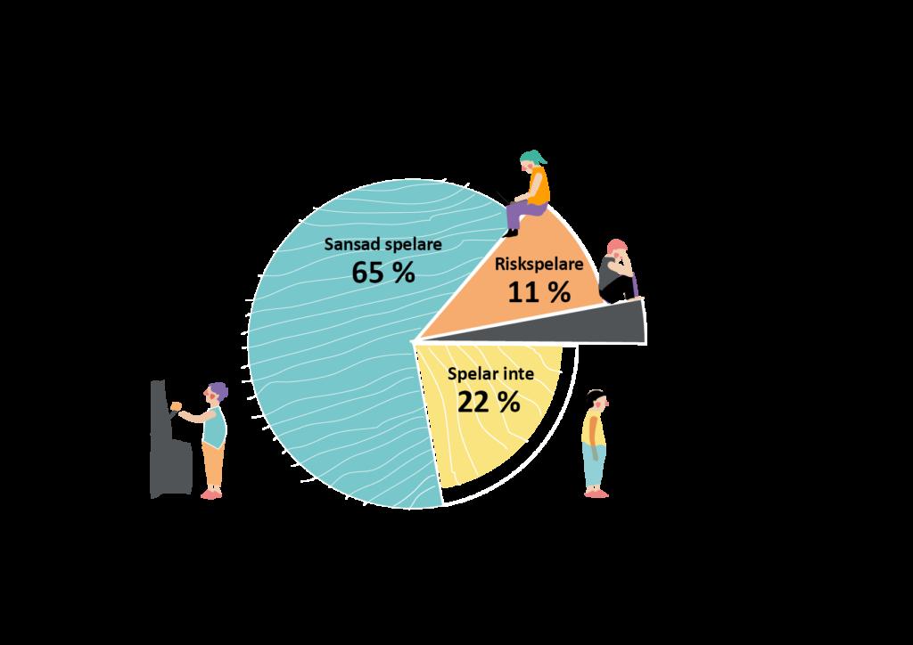 22% spelar inte, 65% sansad spelare, 11% risksperare, 3% problemspelare.