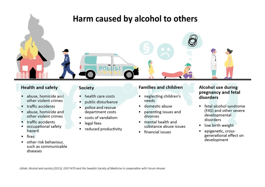Infographic. Harm caused by alcohol to others Health and safety: abuse, homicide and other violent crimes, traffic accidents, abuse, homicide and other violent crimes, traffic accidents, occupational safety hazard, fires and other risk behaviour, such as communicable diseases.  Society: health care costs, public disturbance, police and rescue department costs, costs of vandalism, legal fees and reduced productivity. Family and children: neglecting children's needs, domestic abuse, parenting issues and divorces, mental health and substance abuse issues and financial issues. Alcohol use during  pregnancy and fetal disorders: fetal alcohol syndrome (FAS) and other severe developmental disorders, low birth weight and epigenetic, cross- generational effect on development.
