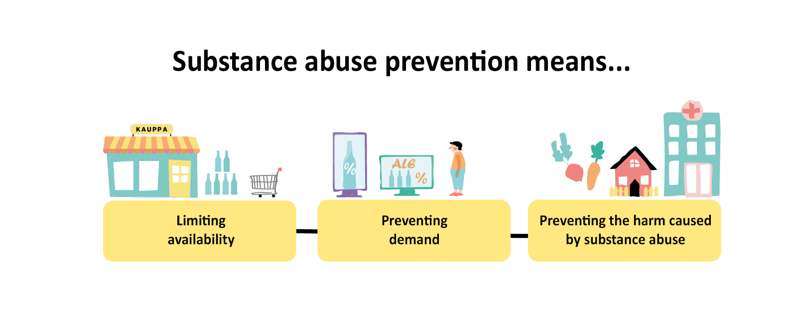 An infographic that explains that substance abuse prevention work can be done in three different ways: by limiting availability, by preventing demand, and by preventing harm caused by substance abuse.