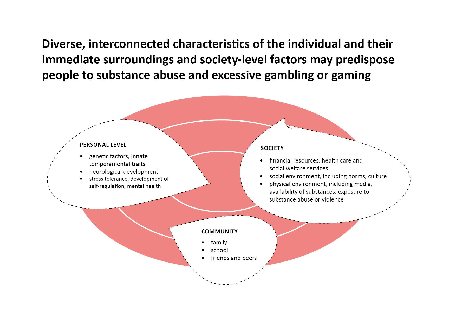 Infograph. Substance abuse and gambling can be exposed to a variety of interconnected characteristics of the individual and their immediate surroundings, as well as society-level factors. Protective and predisposing factors can be viewed at the personal, community, and societal levels. On a personal level, genetic factors, innate temperament traits, neurological development, stress tolerance, development of self-regulation, and mental health affect. The community level is influenced by family, school, and friends and peers. At the level of society, e.g. economic resources, health and social services, social environment, e.g. norms and culture. The physical environment also affects, e.g. media, drug availability and exposure to drug use or violence.