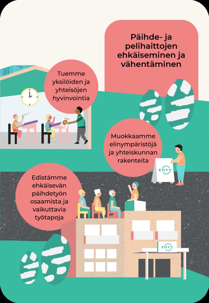 Päihde- ja pelihaittojen ehkäiseminen ja vähentäminen: Tuemme yksilöiden ja yhteisöjen hyvinvointia. Muokkaamme elinympäristöjä ja yhteiskunnan rakenteita. Edistämme ehkäisevän päihdetyön osaamista ja vaikuttavia työtapoja.